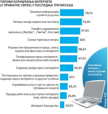 Internet u Srbiji