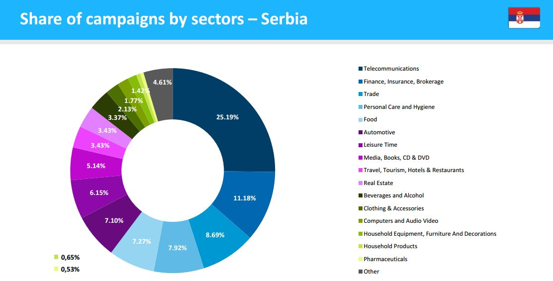 Ko vlada onlajn oglašavanjem u Srbiji