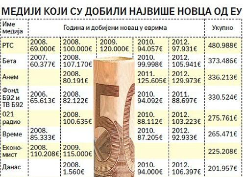 Srpski mediji dobili 16,5 miliona evra od EU ejo