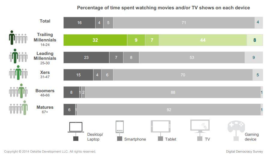 Televizija se sve više gleda onlajn