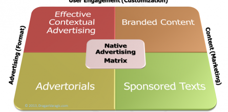 native-advertising-matrix-445x220